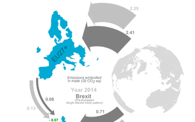 The carbon cost of Brexit